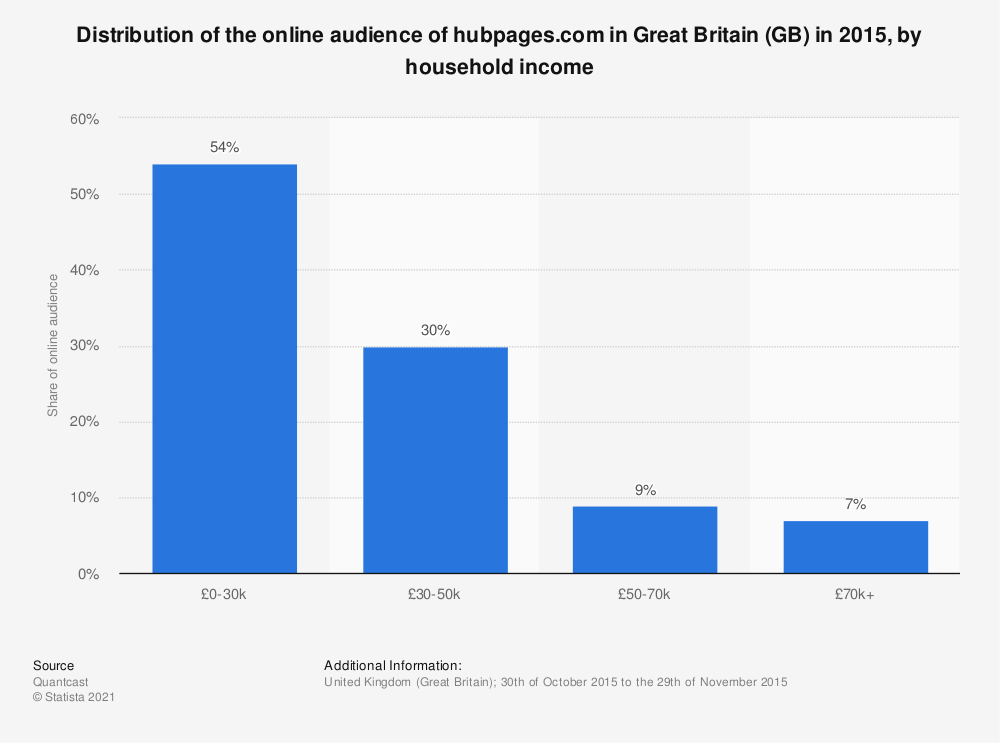 Statistic: Distribution of the online audience of hubpages.com in Great Britain (GB) in 2015, by household income | Statista
