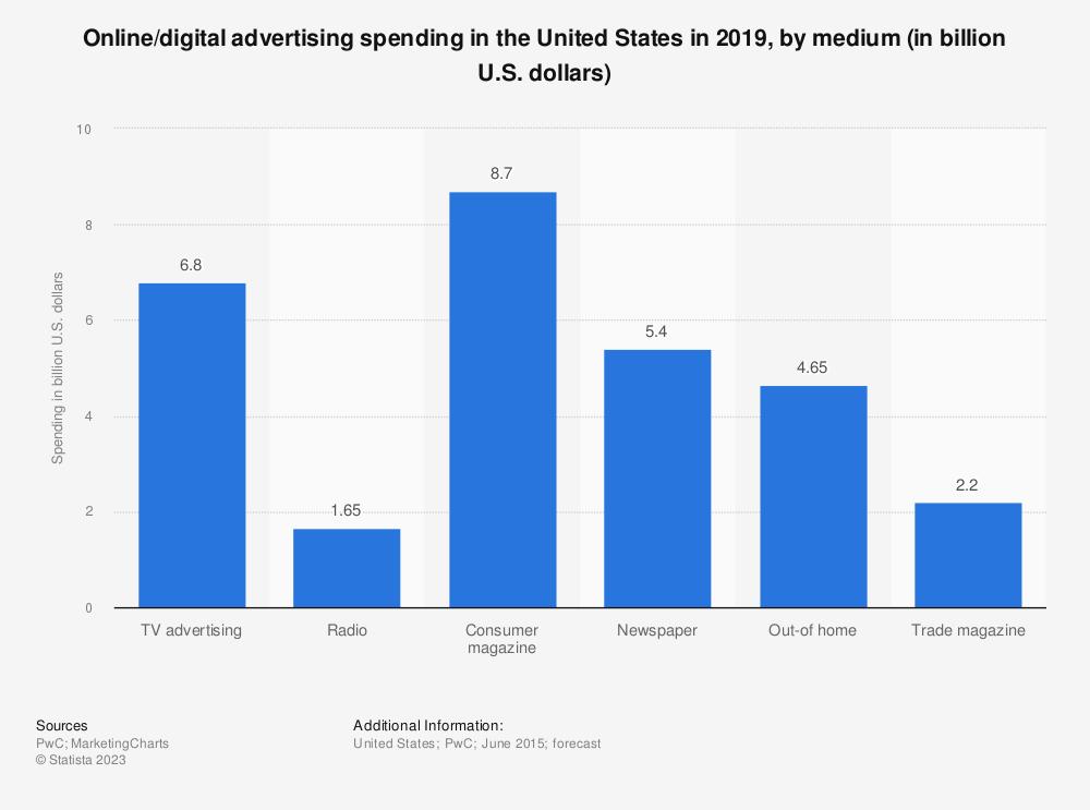 Statistic: Online/digital advertising spending in the United States in 2019, by medium (in billion U.S. dollars) | Statista
