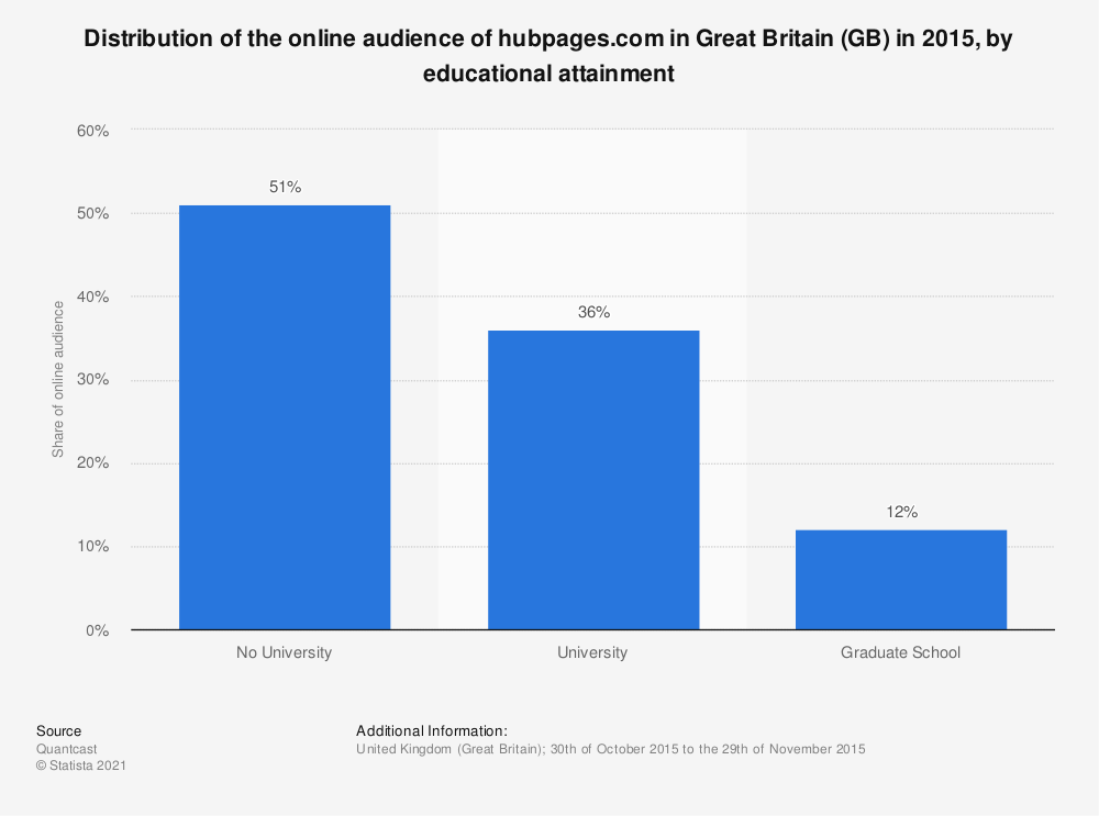 Statistic: Distribution of the online audience of hubpages.com in Great Britain (GB) in 2015, by educational attainment | Statista