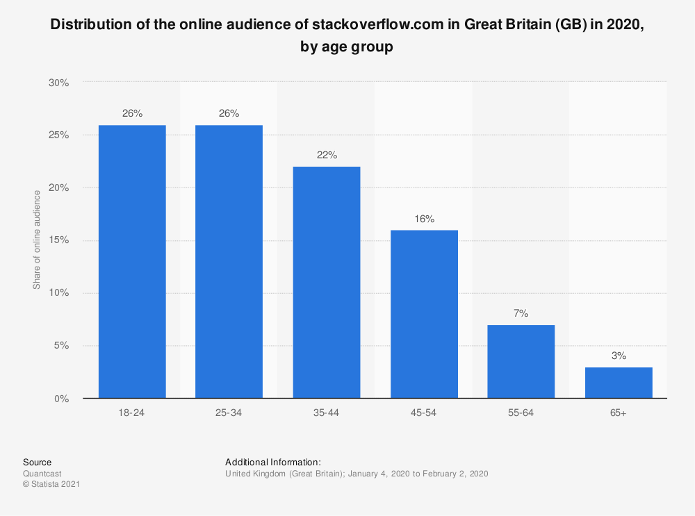 Statistic: Distribution of the online audience of stackoverflow.com in Great Britain (GB) in 2018, by age group | Statista