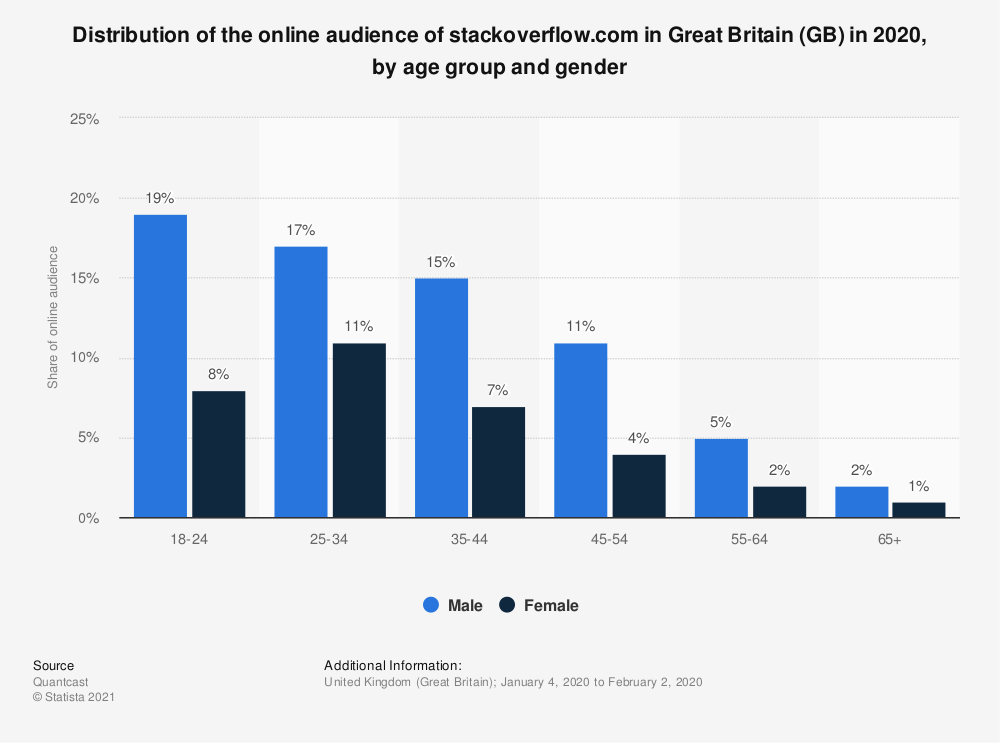 Statistic: Distribution of the online audience of stackoverflow.com in Great Britain (GB) in 2018, by age group and gender | Statista