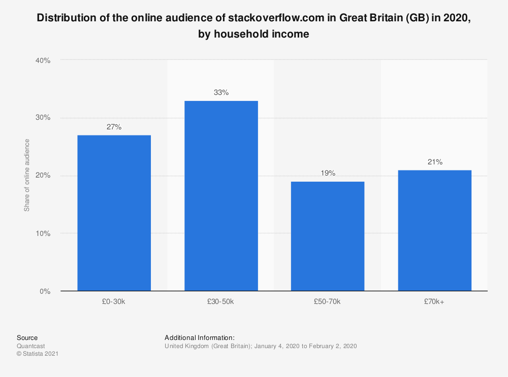 Statistic: Distribution of the online audience of stackoverflow.com in Great Britain (GB) in 2018, by household income | Statista