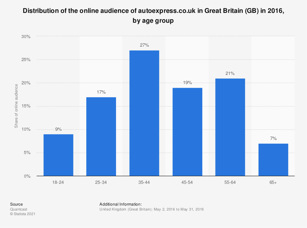 Statistic: Distribution of the online audience of autoexpress.co.uk in Great Britain (GB) in 2016, by age group | Statista