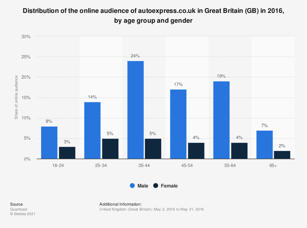 Statistic: Distribution of the online audience of autoexpress.co.uk in Great Britain (GB) in 2016, by age group and gender | Statista