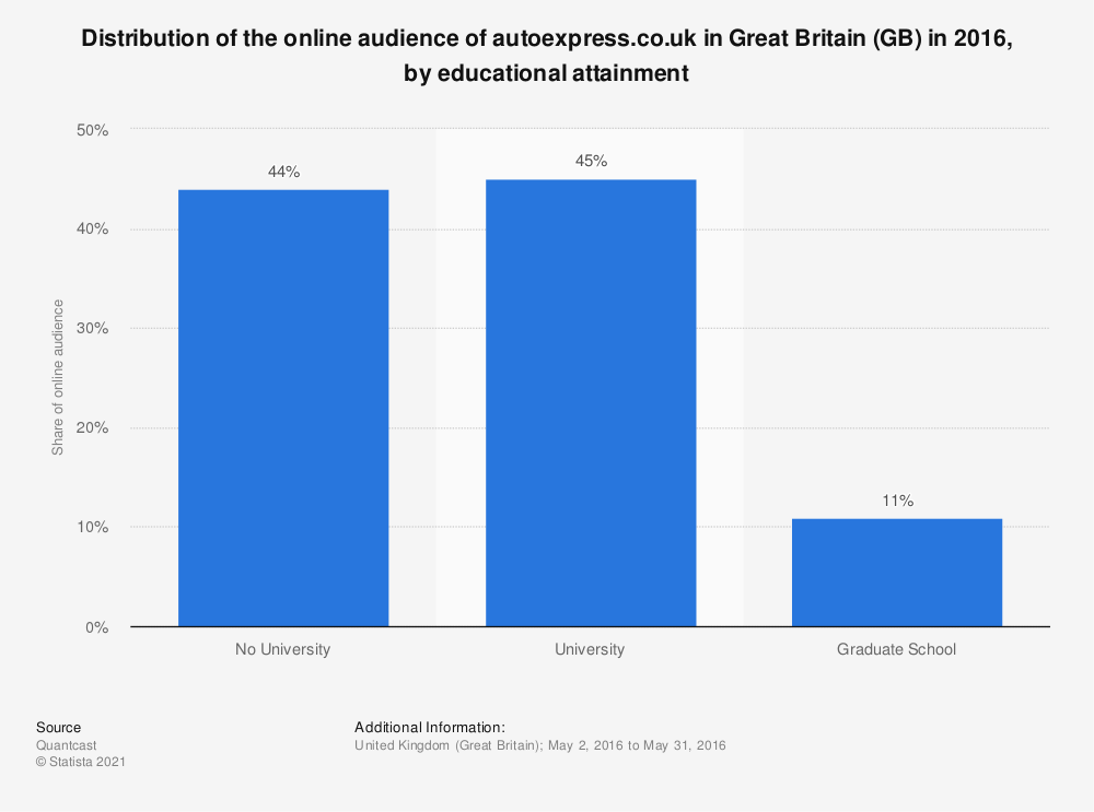 Statistic: Distribution of the online audience of autoexpress.co.uk in Great Britain (GB) in 2016, by educational attainment | Statista