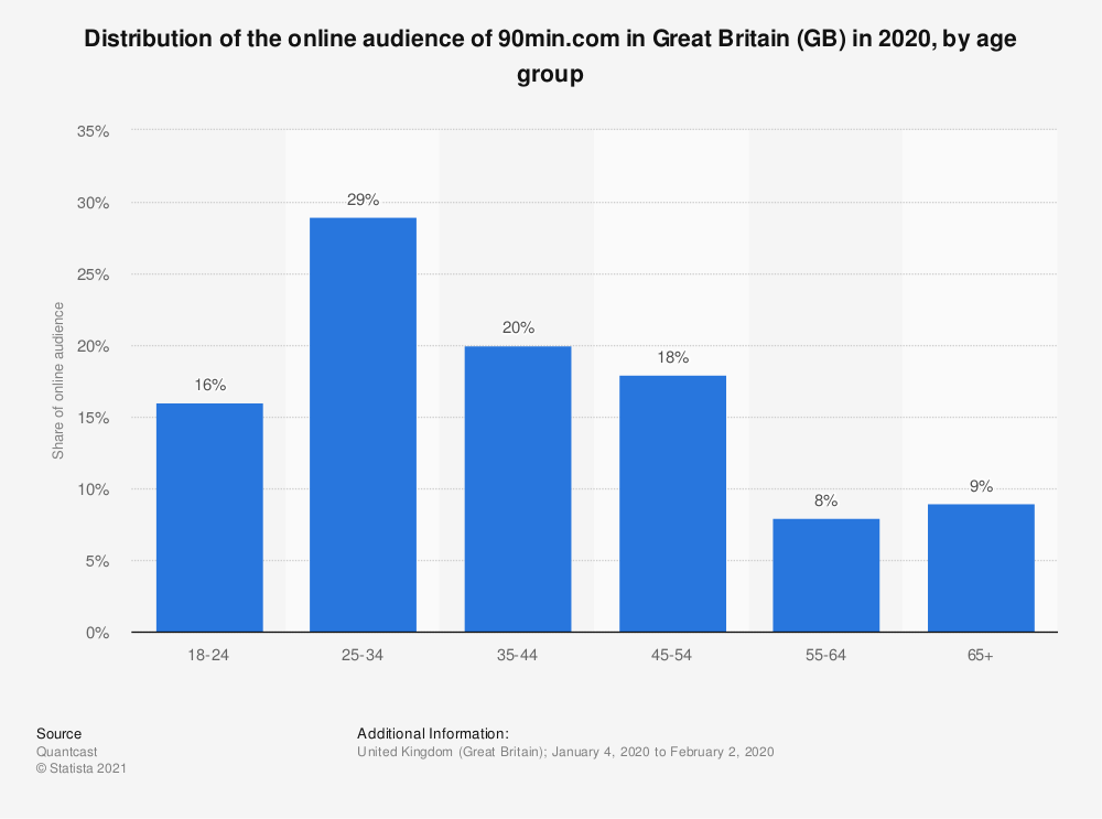 Statistic: Distribution of the online audience of 90min.com in Great Britain (GB) in 2020, by age group | Statista