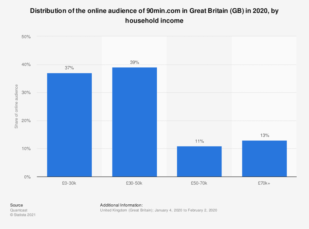 Statistic: Distribution of the online audience of 90min.com in Great Britain (GB) in 2020, by household income | Statista