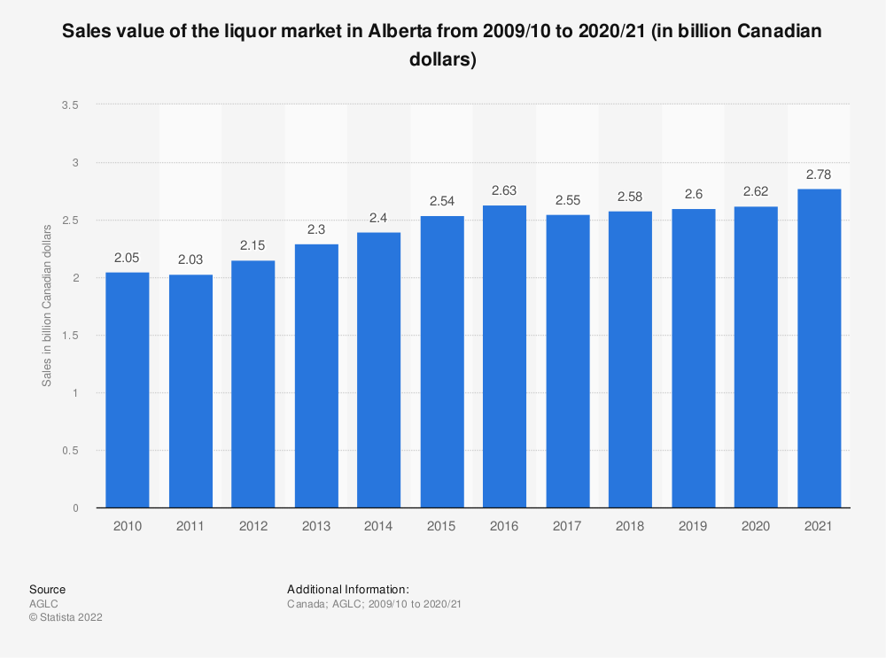 Statistic: Sales value of the liquor market in Alberta from 2009/10 to 2019/20 (in billion Canadian dollars) | Statista