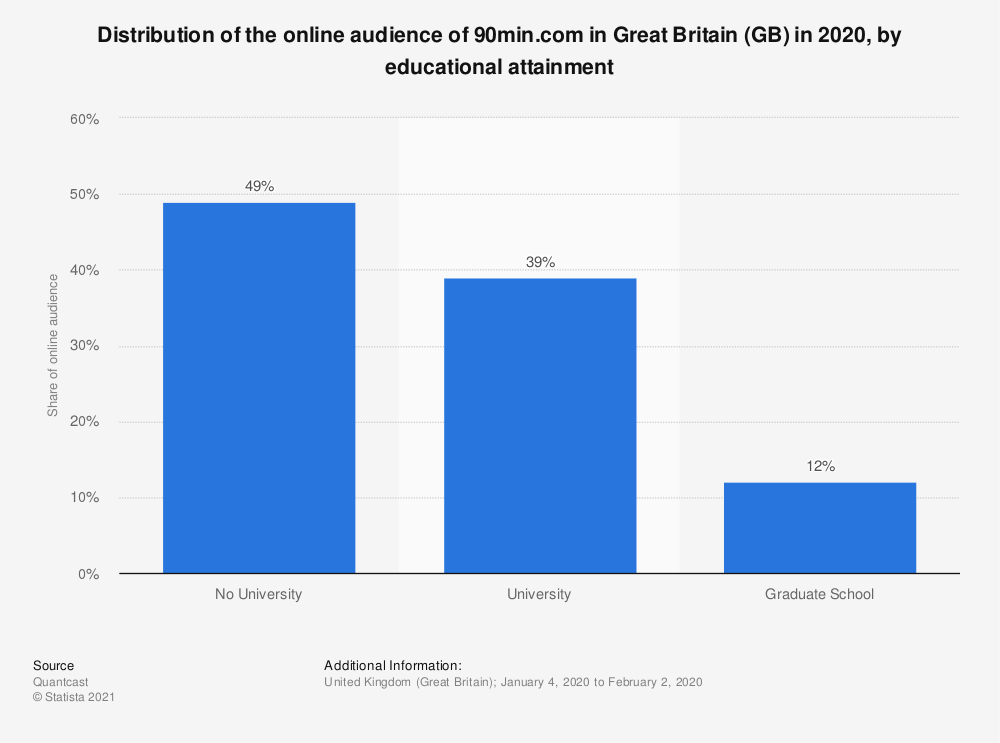 Statistic: Distribution of the online audience of 90min.com in Great Britain (GB) in 2018, by educational attainment | Statista