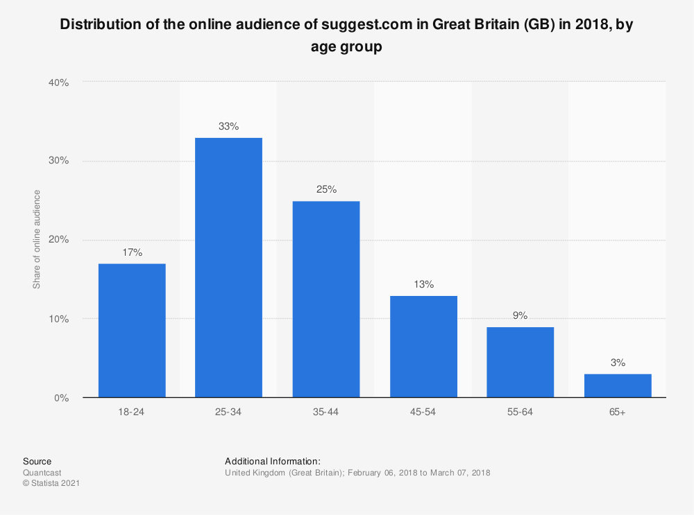 Statistic: Distribution of the online audience of suggest.com in Great Britain (GB) in 2018, by age group | Statista