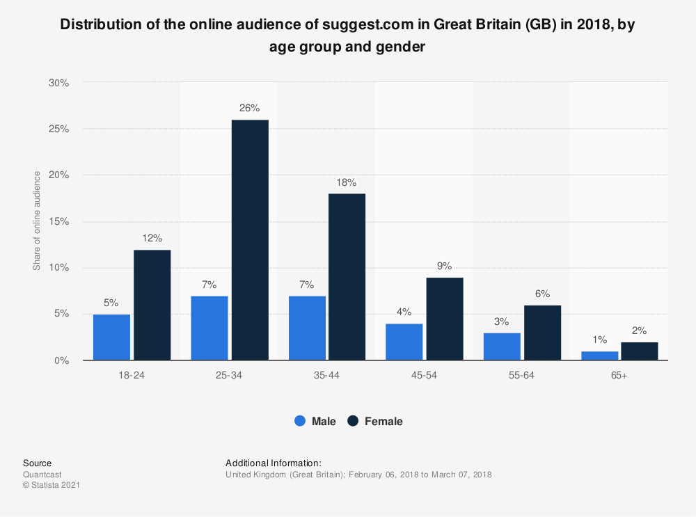 Statistic: Distribution of the online audience of suggest.com in Great Britain (GB) in 2018, by age group and gender | Statista
