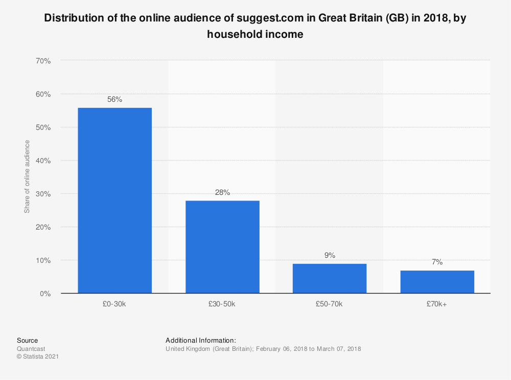 Statistic: Distribution of the online audience of suggest.com in Great Britain (GB) in 2018, by household income | Statista