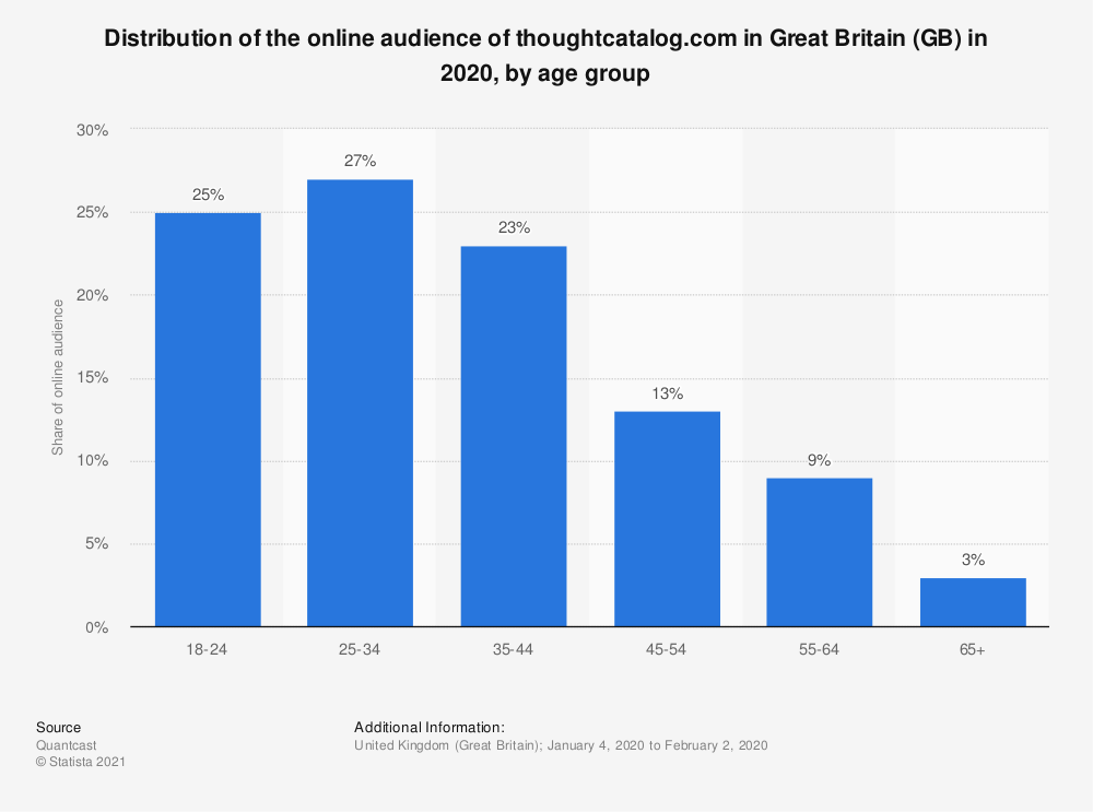 Statistic: Distribution of the online audience of thoughtcatalog.com in Great Britain (GB) in 2018, by age group | Statista