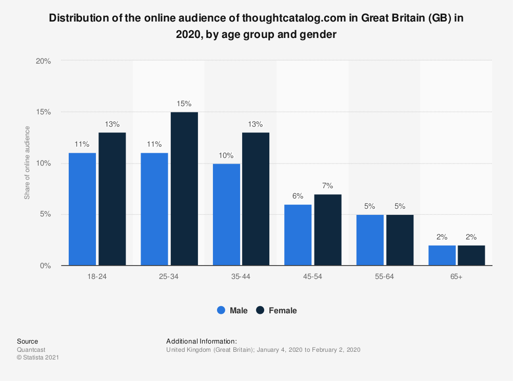 Statistic: Distribution of the online audience of thoughtcatalog.com in Great Britain (GB) in 2020, by age group and gender | Statista