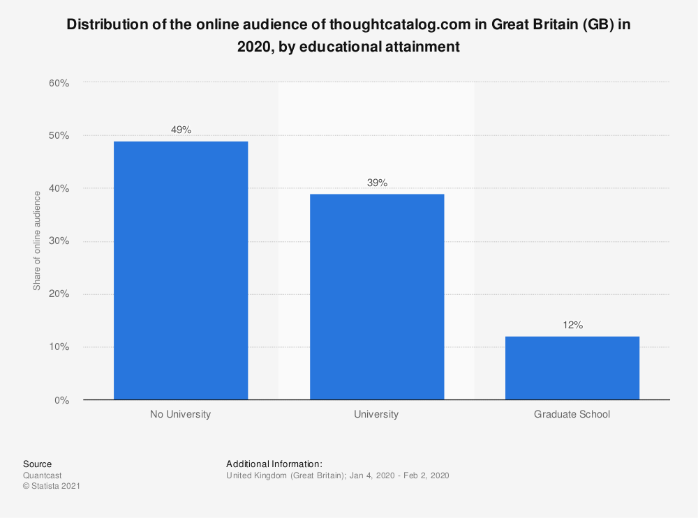 Statistic: Distribution of the online audience of thoughtcatalog.com in Great Britain (GB) in 2018, by educational attainment | Statista