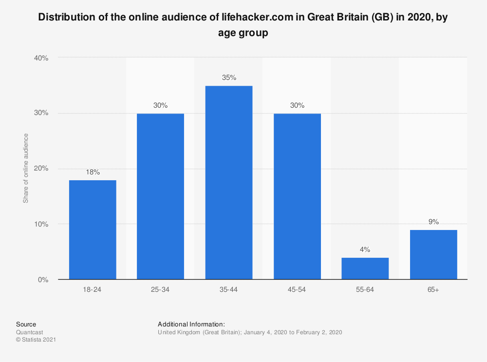 Statistic: Distribution of the online audience of lifehacker.com in Great Britain (GB) in 2018, by age group | Statista