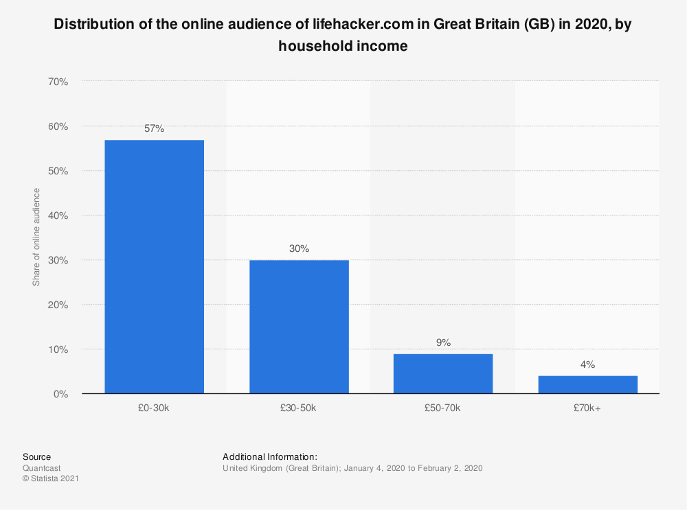 Statistic: Distribution of the online audience of lifehacker.com in Great Britain (GB) in 2020, by household income | Statista