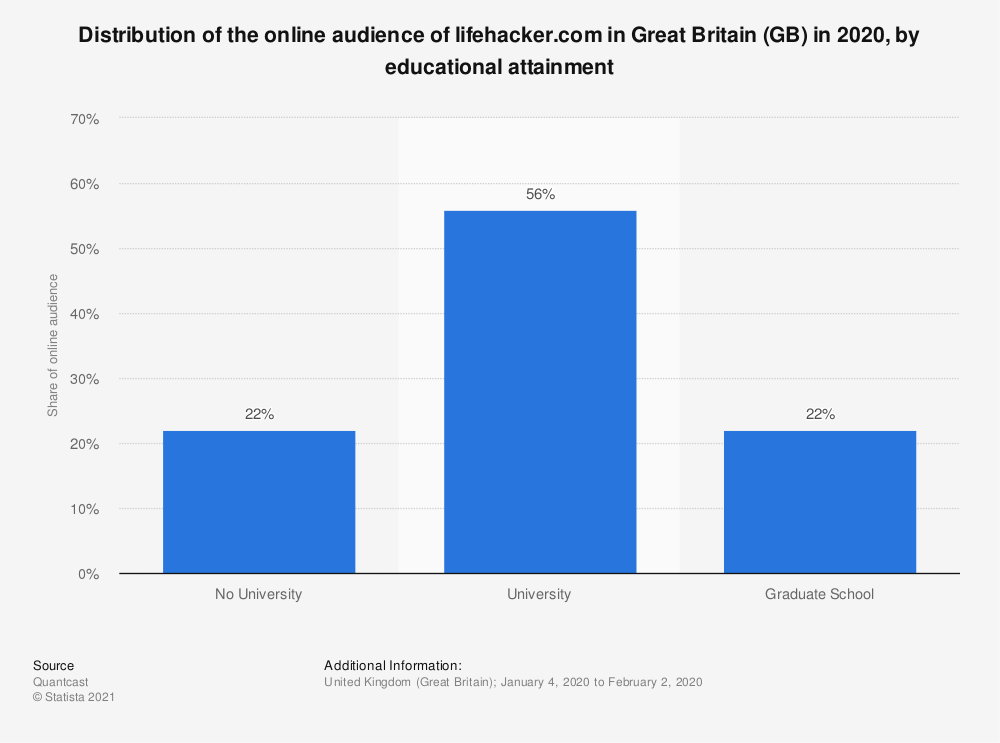 Statistic: Distribution of the online audience of lifehacker.com in Great Britain (GB) in 2018, by educational attainment | Statista