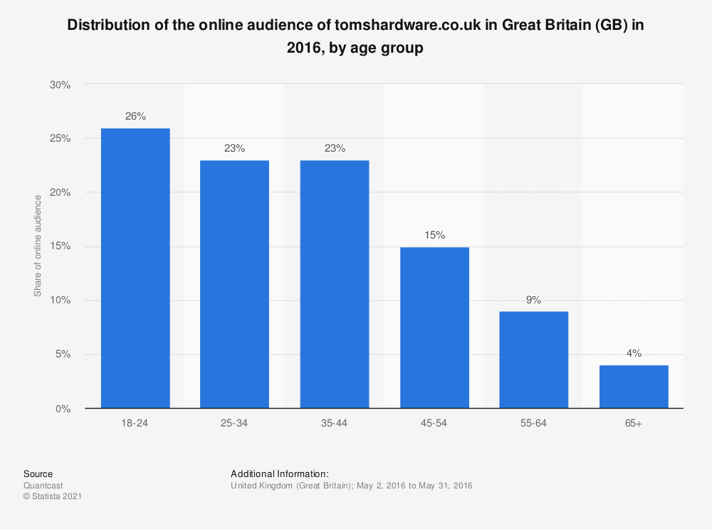 Statistic: Distribution of the online audience of tomshardware.co.uk in Great Britain (GB) in 2016, by age group | Statista