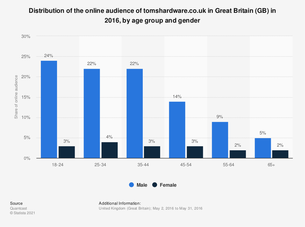 Statistic: Distribution of the online audience of tomshardware.co.uk in Great Britain (GB) in 2016, by age group and gender | Statista