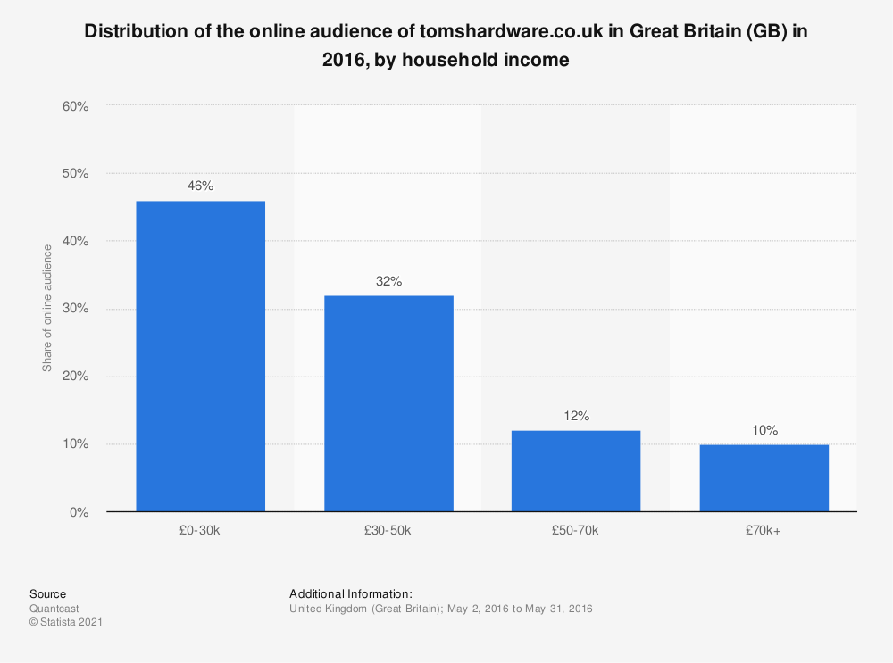 Statistic: Distribution of the online audience of tomshardware.co.uk in Great Britain (GB) in 2016, by household income | Statista
