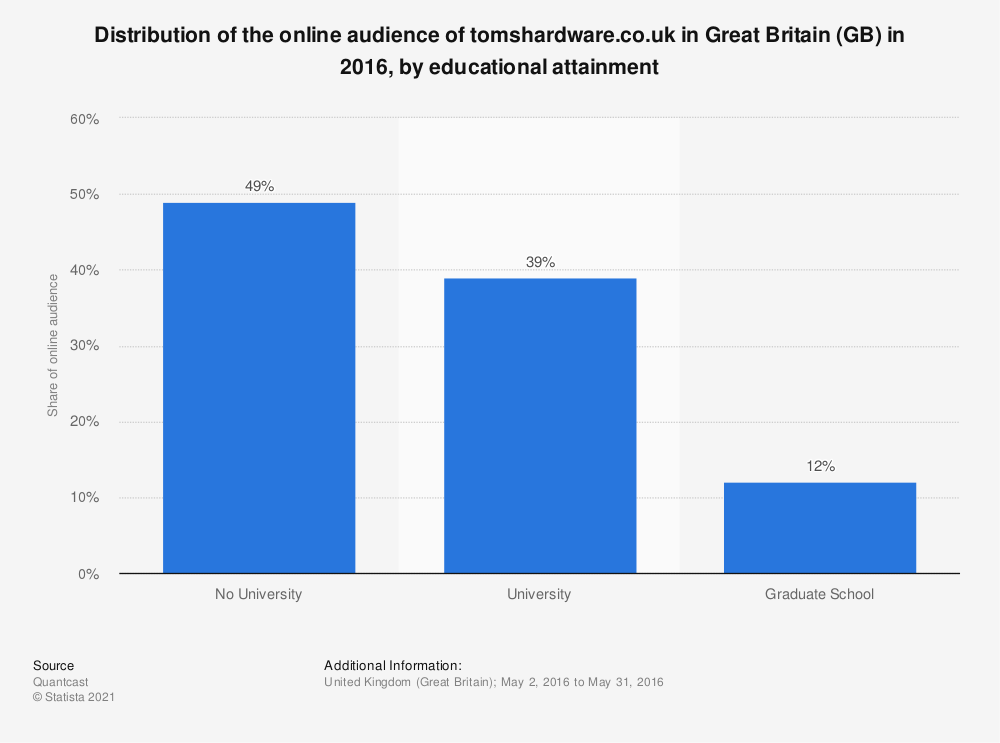 Statistic: Distribution of the online audience of tomshardware.co.uk in Great Britain (GB) in 2016, by educational attainment | Statista