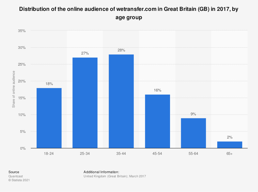 Statistic: Distribution of the online audience of wetransfer.com in Great Britain (GB) in 2017, by age group | Statista