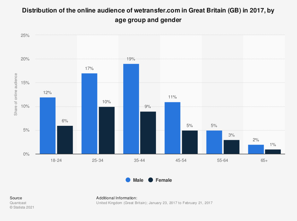 Statistic: Distribution of the online audience of wetransfer.com in Great Britain (GB) in 2017, by age group and gender | Statista