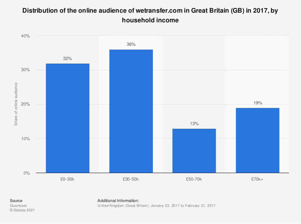 Statistic: Distribution of the online audience of wetransfer.com in Great Britain (GB) in 2017, by household income | Statista