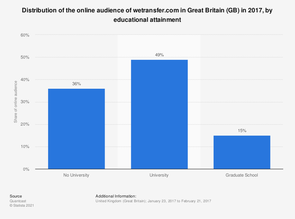 Statistic: Distribution of the online audience of wetransfer.com in Great Britain (GB) in 2017, by educational attainment | Statista