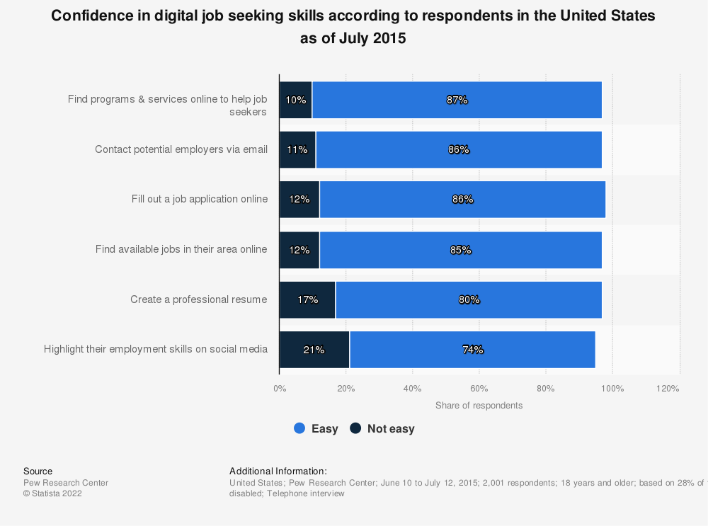 Statistic: Confidence in digital job seeking skills according to respondents in the United States as of July 2015 | Statista