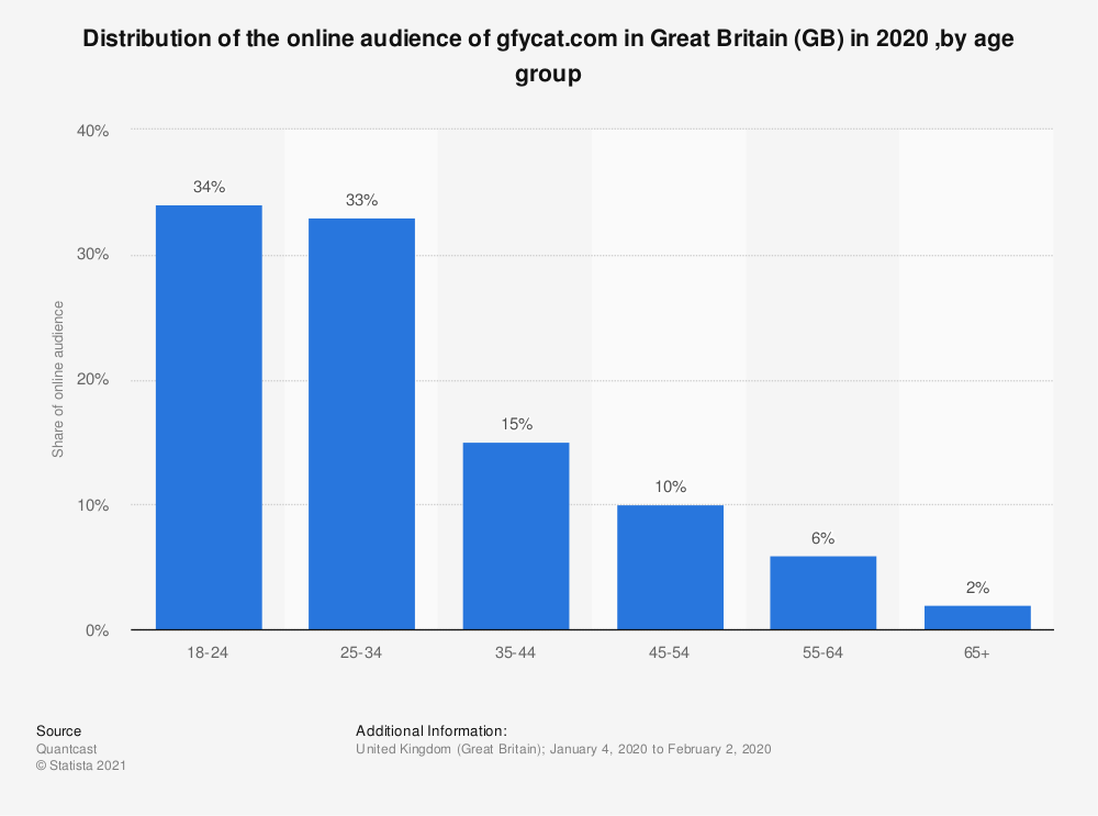 Statistic: Distribution of the online audience of gfycat.com in Great Britain (GB) in 2020 ,by age group | Statista