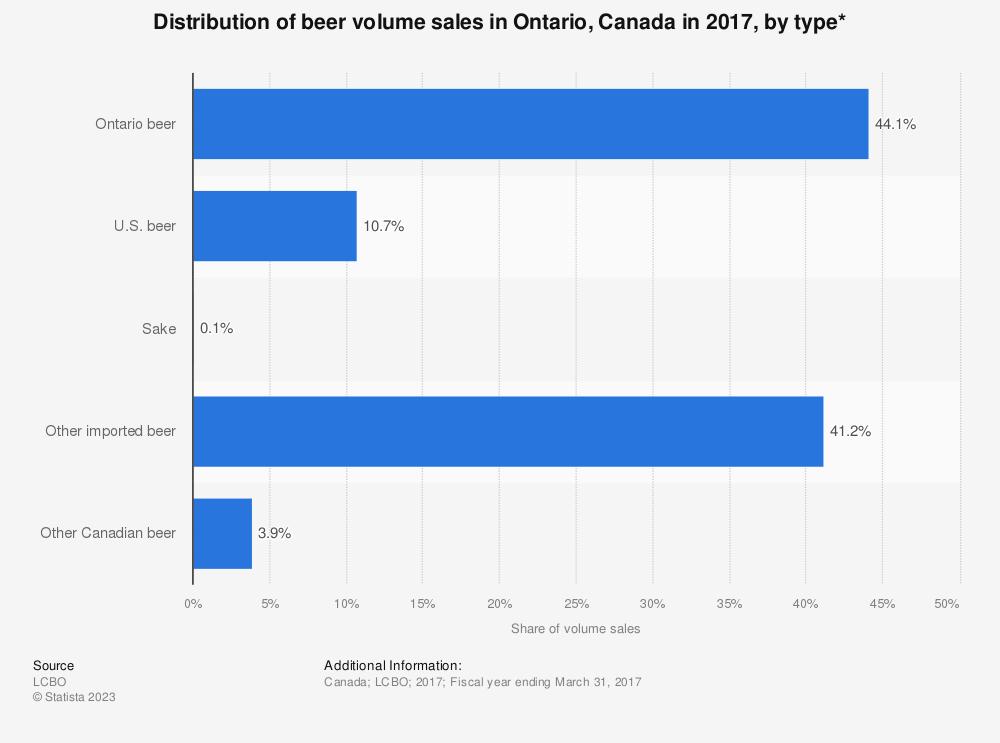 Statistic: Distribution of beer volume sales in Ontario, Canada in 2017, by type*    Statista