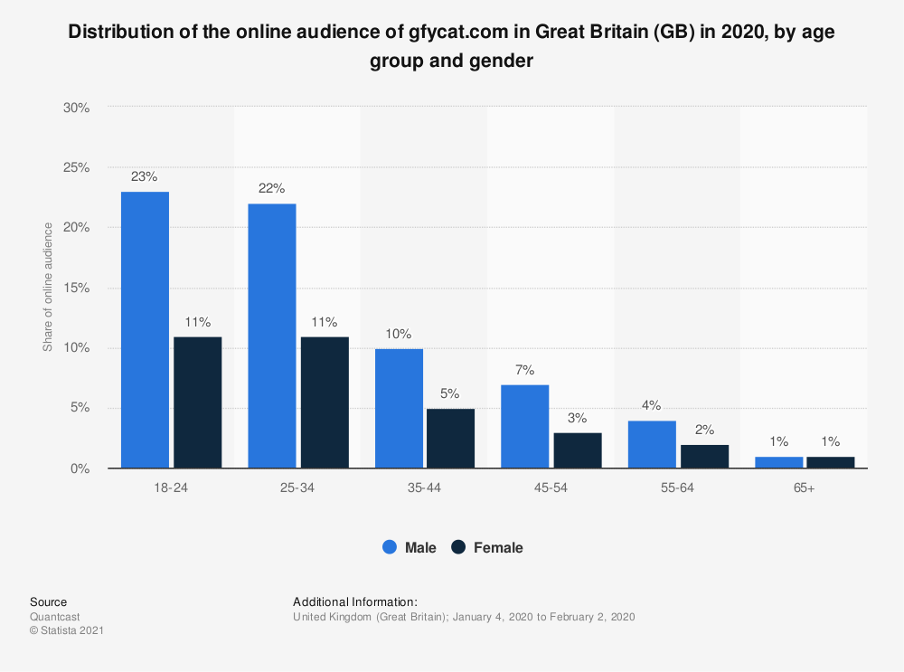 Statistic: Distribution of the online audience of gfycat.com in Great Britain (GB) in 2020, by age group and gender | Statista