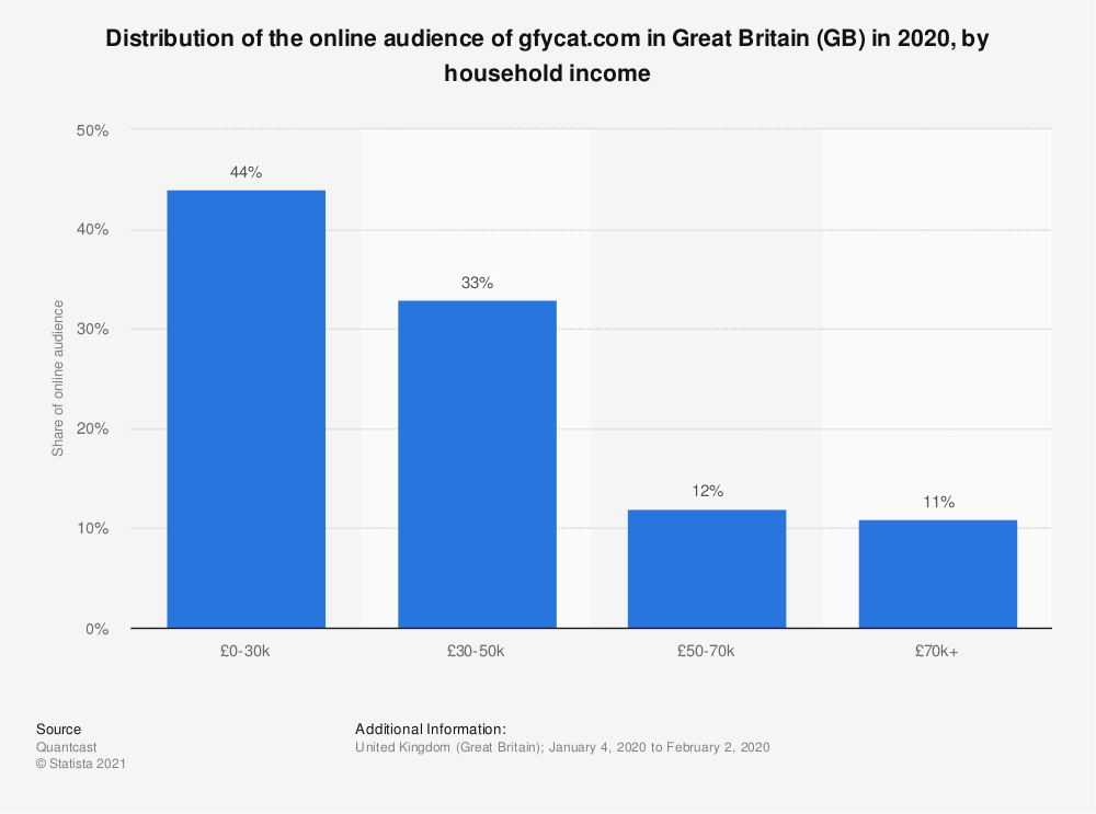 Statistic: Distribution of the online audience of gfycat.com in Great Britain (GB) in 2018, by household income   Statista