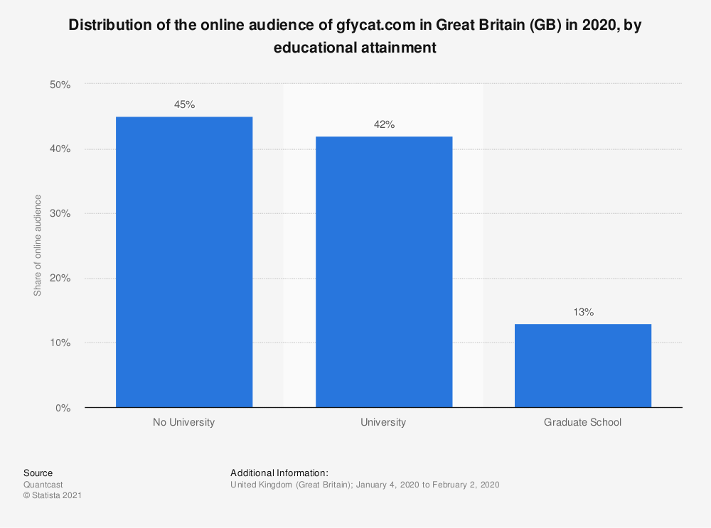Statistic: Distribution of the online audience of gfycat.com in Great Britain (GB) in 2018, by educational attainment | Statista