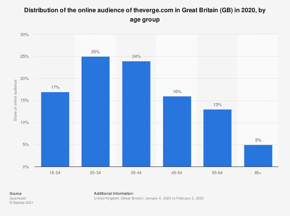 Statistic: Distribution of the online audience of theverge.com in Great Britain (GB) in 2018, by age group | Statista