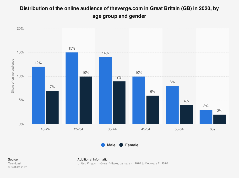 Statistic: Distribution of the online audience of theverge.com in Great Britain (GB) in 2020, by age group and gender | Statista