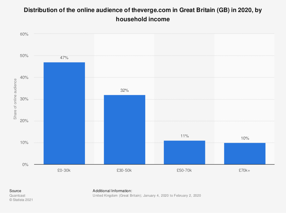 Statistic: Distribution of the online audience of theverge.com in Great Britain (GB) in 2020, by household income | Statista