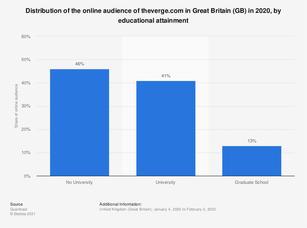 Statistic: Distribution of the online audience of theverge.com in Great Britain (GB) in 2018, by educational attainment | Statista