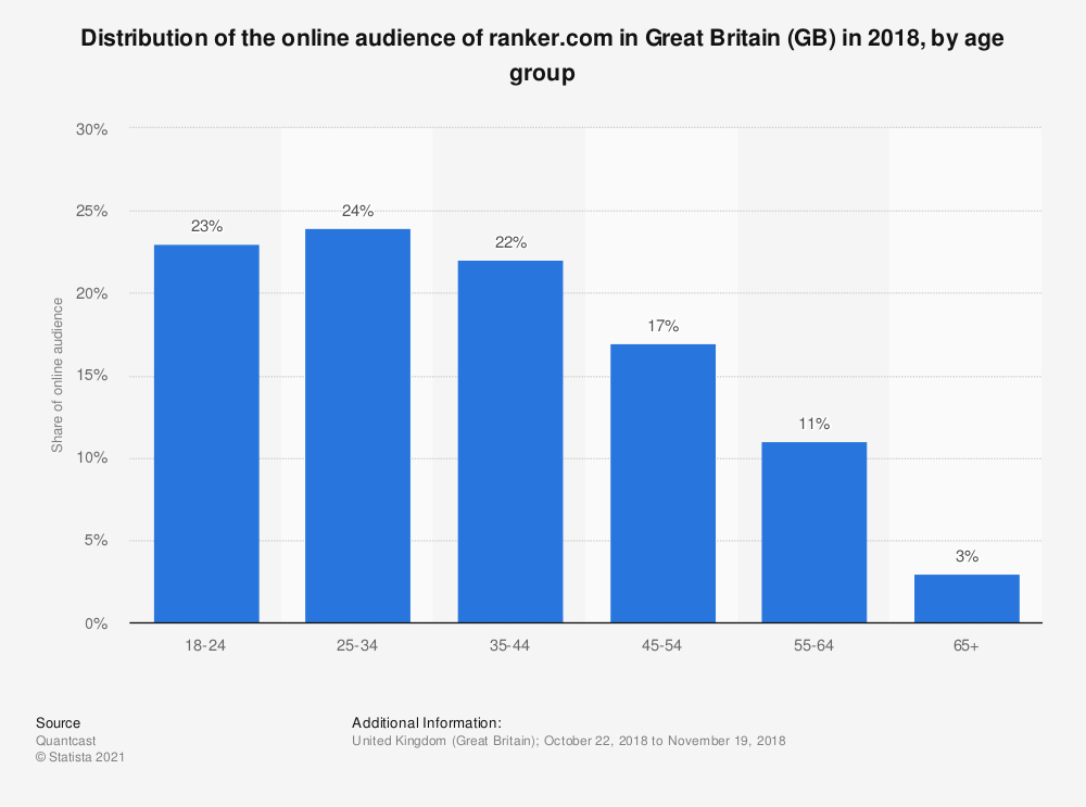 Statistic: Distribution of the online audience of ranker.com in Great Britain (GB) in 2018, by age group | Statista