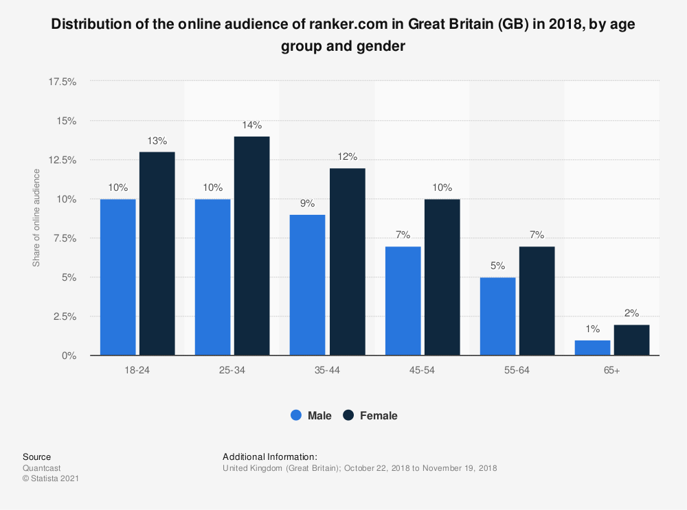 Statistic: Distribution of the online audience of ranker.com in Great Britain (GB) in 2018, by age group and gender | Statista