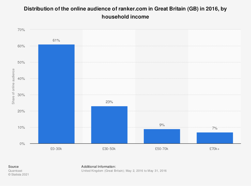 Statistic: Distribution of the online audience of ranker.com in Great Britain (GB) in 2016, by household income | Statista