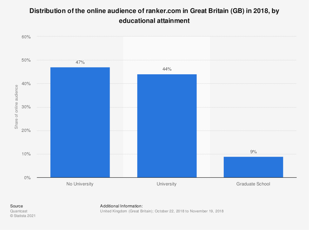 Statistic: Distribution of the online audience of ranker.com in Great Britain (GB) in 2018, by educational attainment | Statista