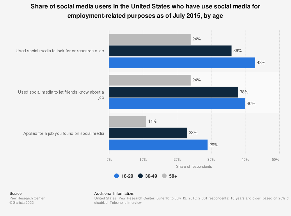 Statistic: Share of social media users in the United States who have use social media for employment-related purposes as of July 2015, by age | Statista