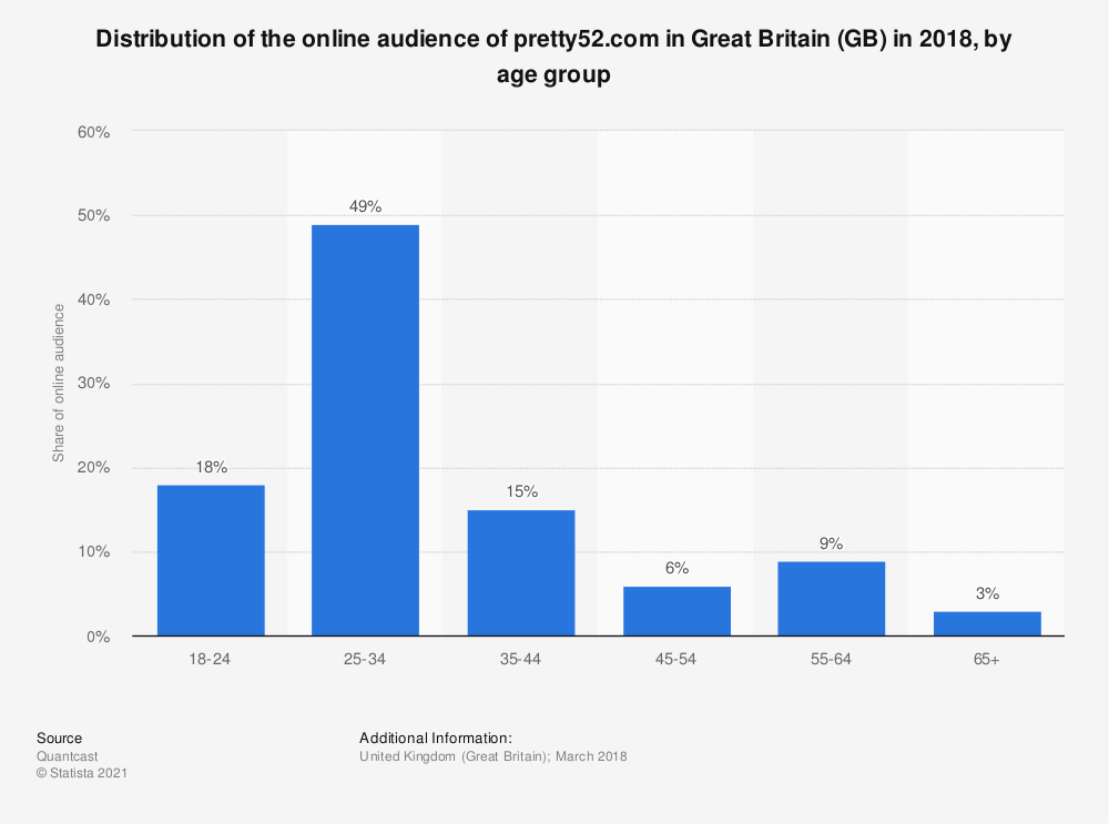 Statistic: Distribution of the online audience of pretty52.com in Great Britain (GB) in 2018, by age group | Statista