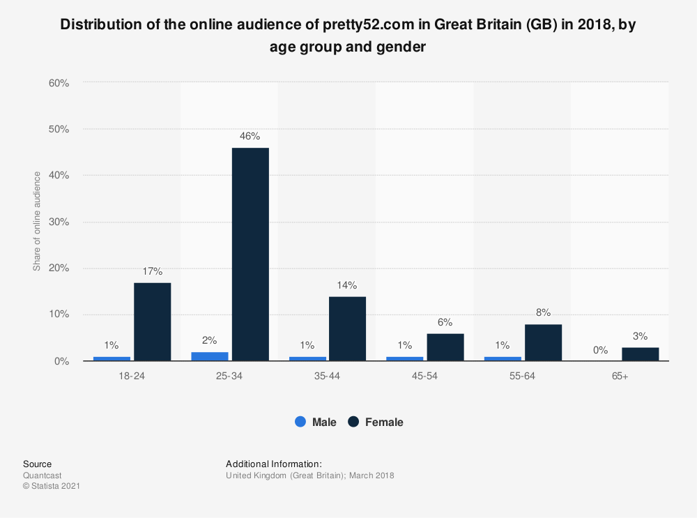 Statistic: Distribution of the online audience of pretty52.com in Great Britain (GB) in 2018, by age group and gender | Statista