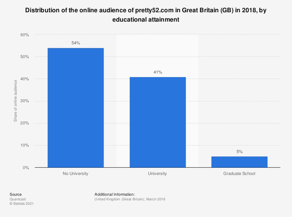 Statistic: Distribution of the online audience of pretty52.com in Great Britain (GB) in 2018, by educational attainment | Statista