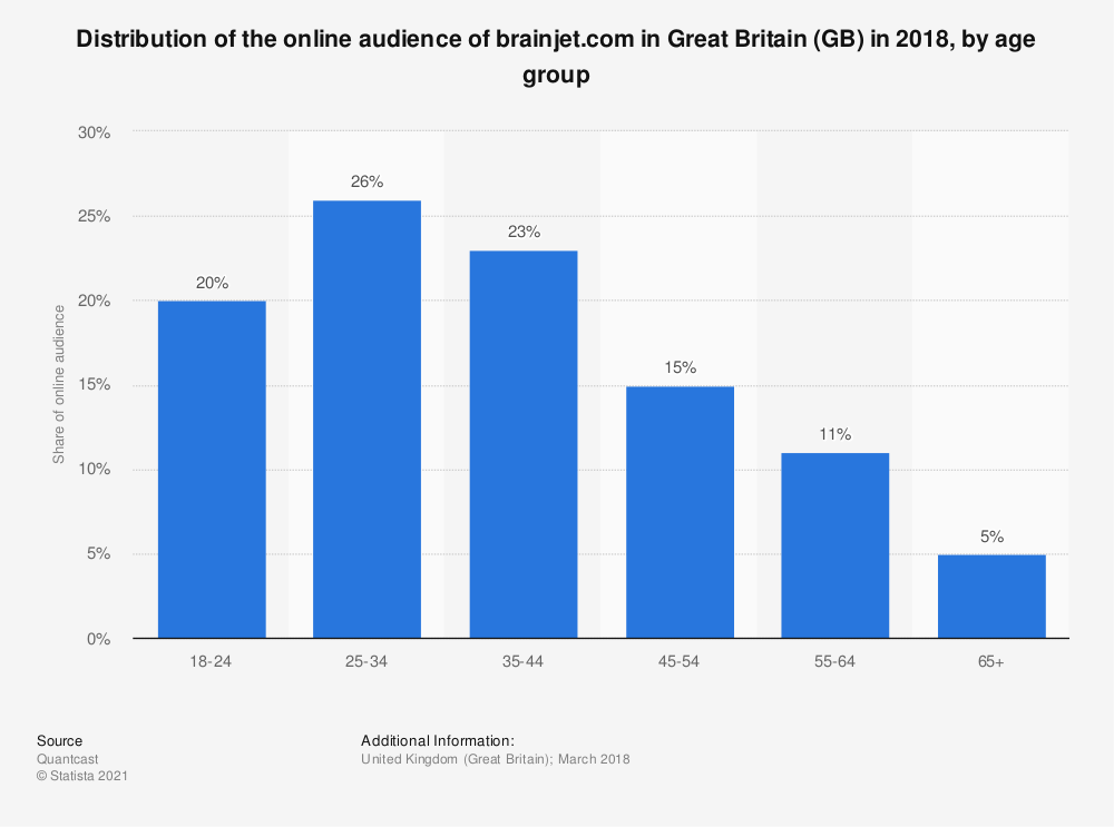 Statistic: Distribution of the online audience of brainjet.com in Great Britain (GB) in 2018, by age group | Statista