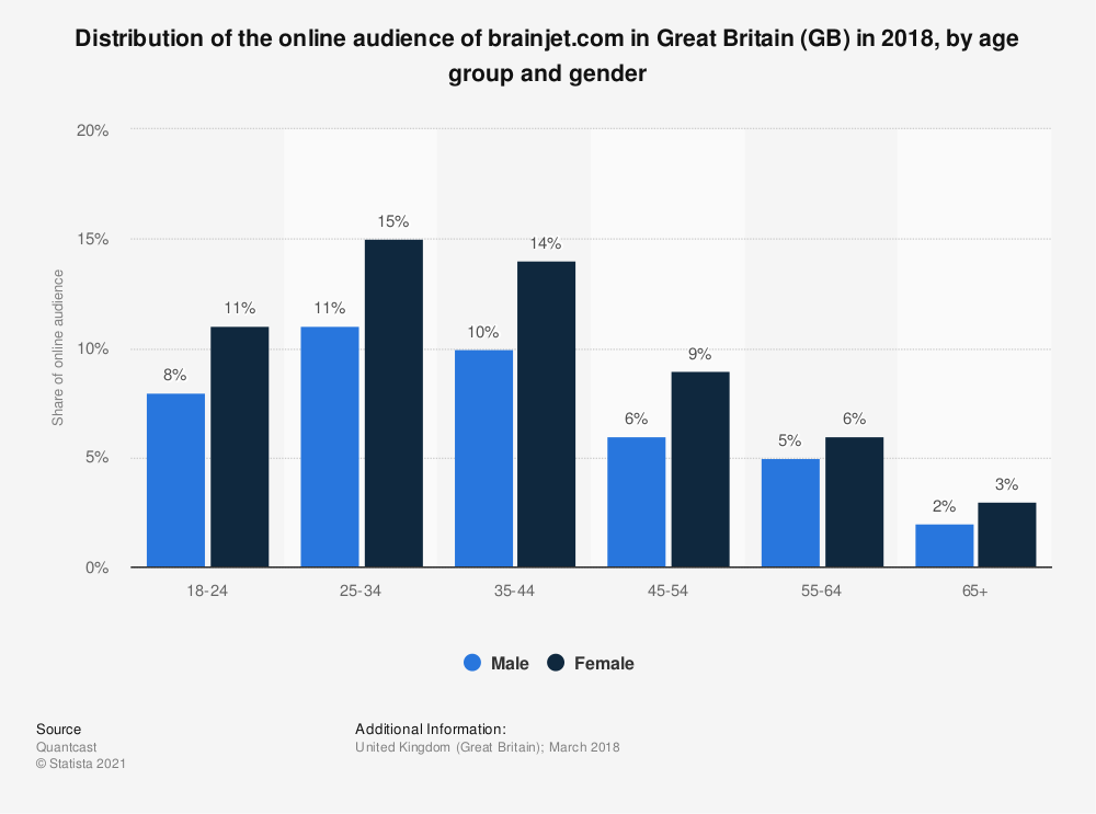 Statistic: Distribution of the online audience of brainjet.com in Great Britain (GB) in 2018, by age group and gender | Statista